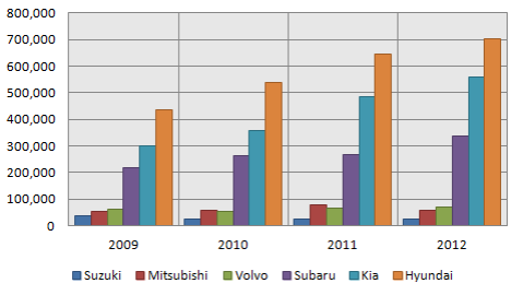 Mitsubishi Sales Graph